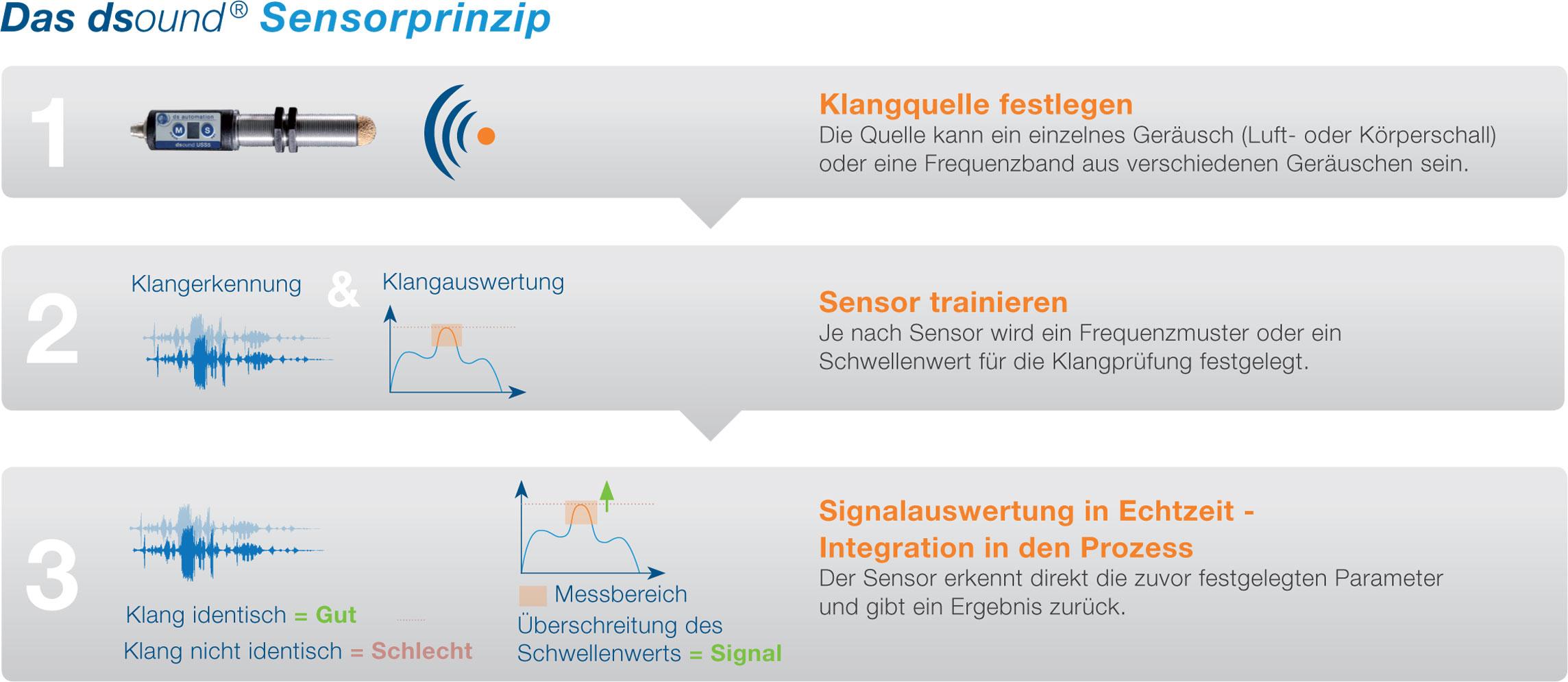 sensorprinzip DS Automation Ultraschallsensor Körperschallsensor Wingold Messtechnik