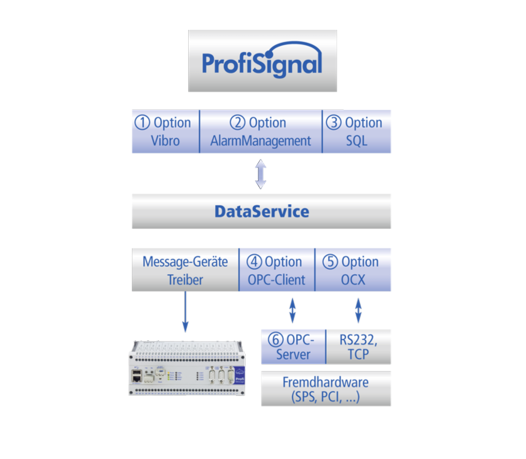 ProfiSignal Optionen